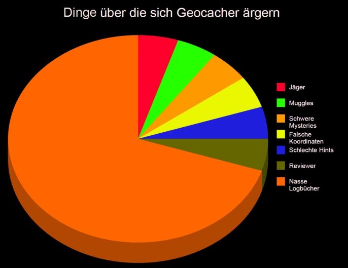 Worüber sich Geocacher ärgern