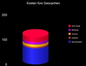 Kosten fürs Geocachen