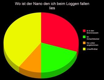 Nano fallen